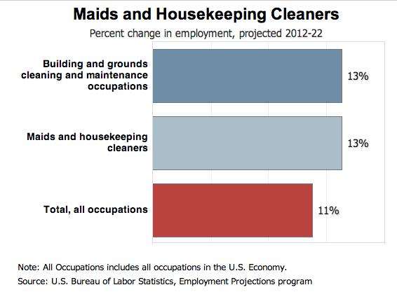 Housekeeping Industry Growth