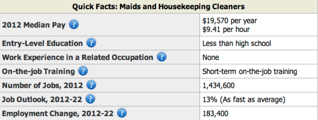 Housekeeping Industry Facts