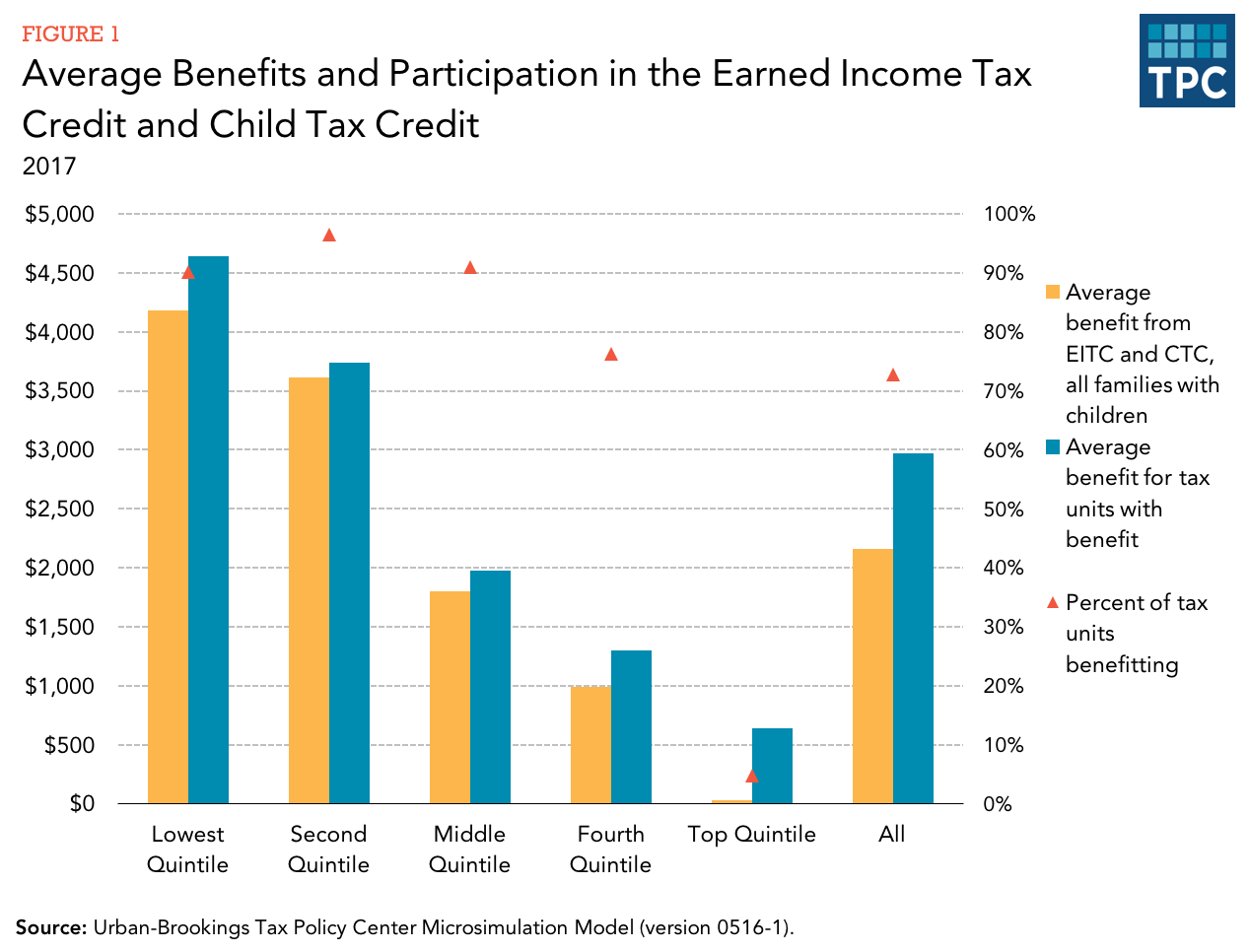 Low-earnings housing tax credits In The month of