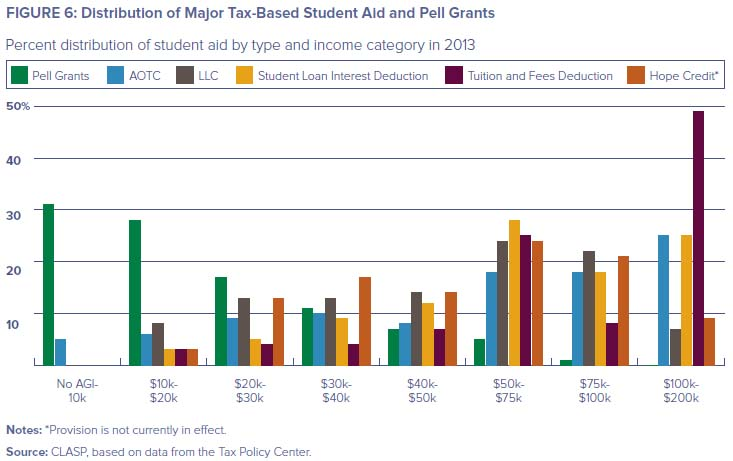 Low-earnings housing tax credits Observe that the report,     Development